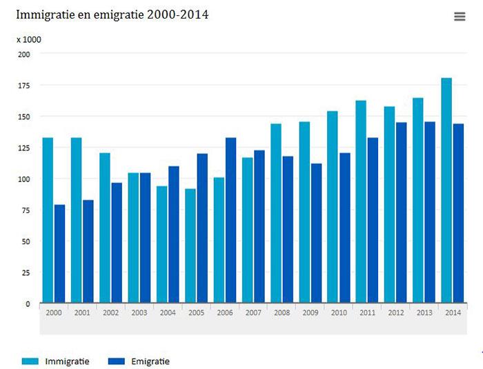 CBS statistiek emigratie