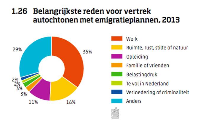 reden vertrek uit Nederland