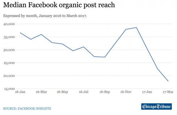 media vertoningen na invoering Facebook fake news filter