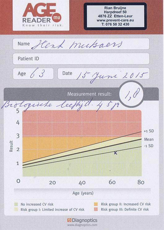 mijn age test