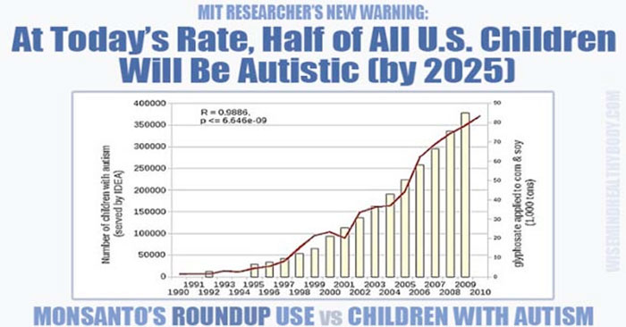 link roundup autisme