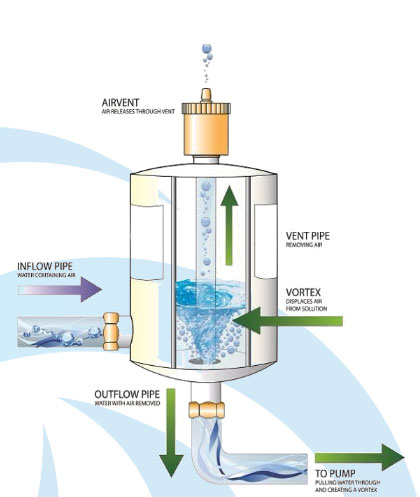vortex energie besparing schema