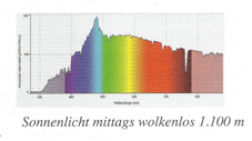 daglicht kleurspectrum
