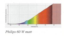 gloeilamp lichtspectrum