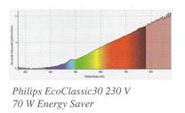 halogeenlamp lichtspectrum
