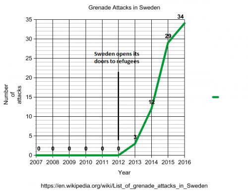 lijst van granaat aanvallen in Zweden