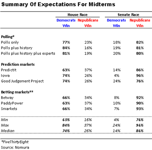 Midterms poll