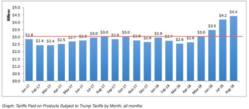 tarievenoorlog VS