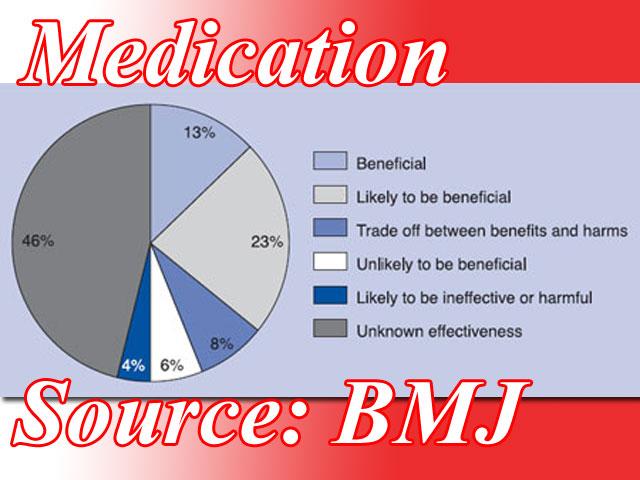 BMJ werkzaamheid medicijnen