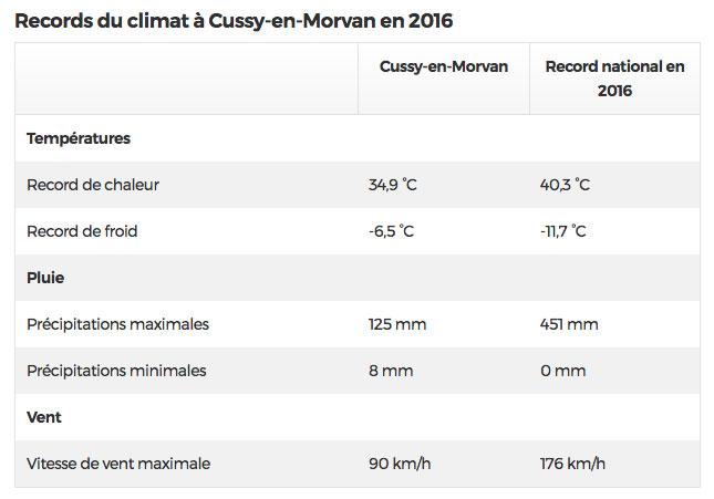 min max temperatuur Cussy en Morvan