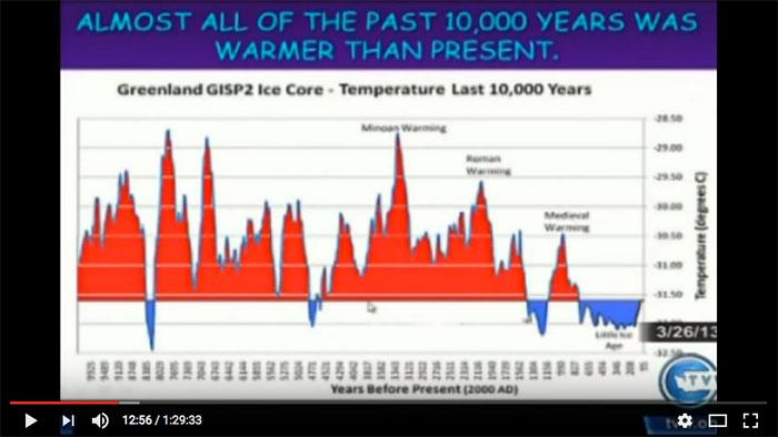 global warming over 10.000 jaar