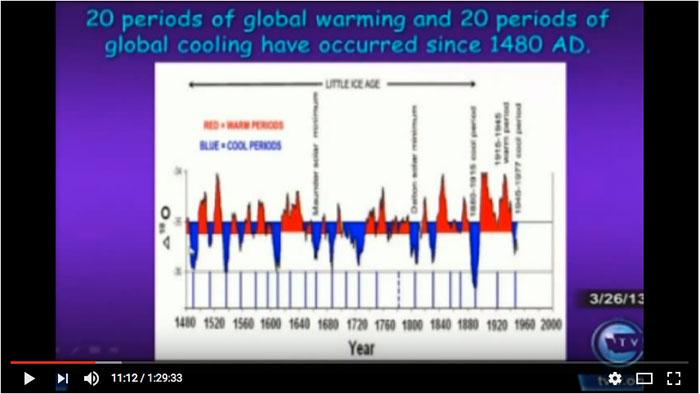 global warming laatste 500 jaar