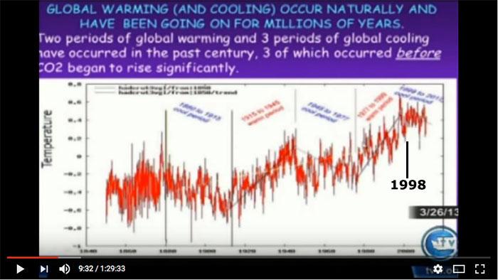 global warming deze eeuw