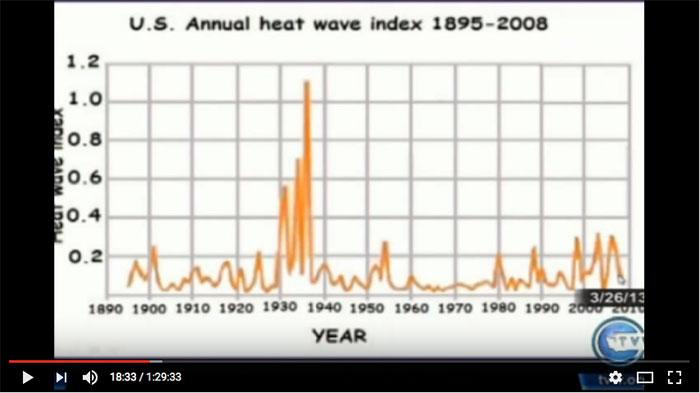 global warming overzicht hittegolven