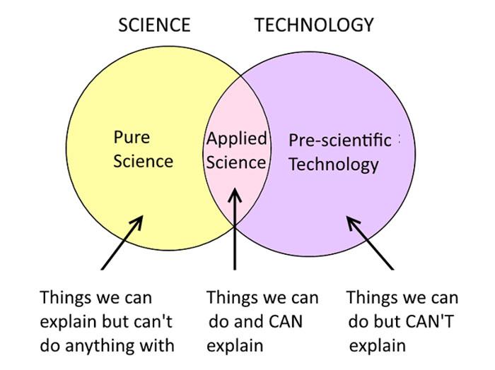 de zin en onzin van wetenschap