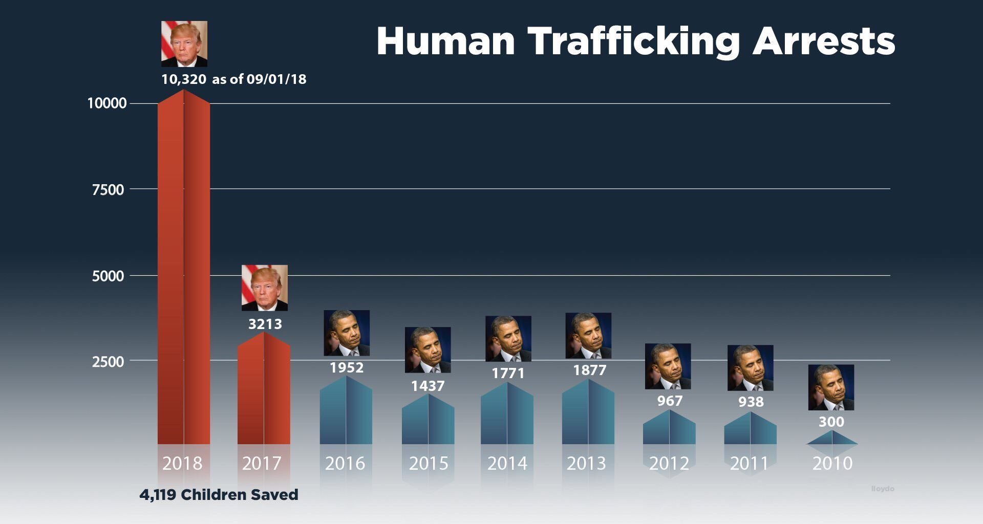 human trafficking arrests