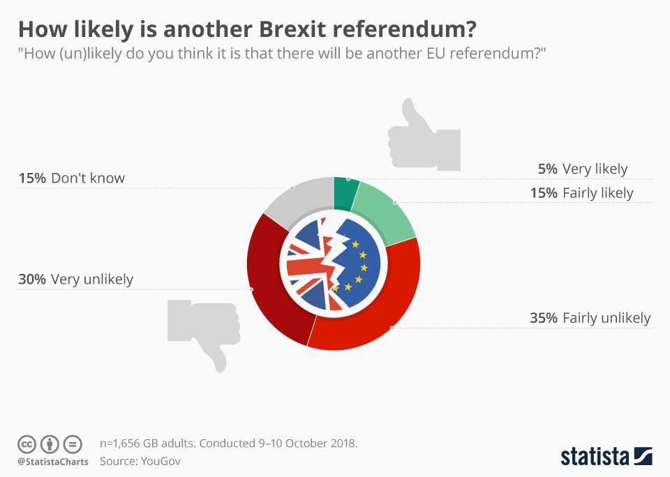 poll tweede Brexit referendum